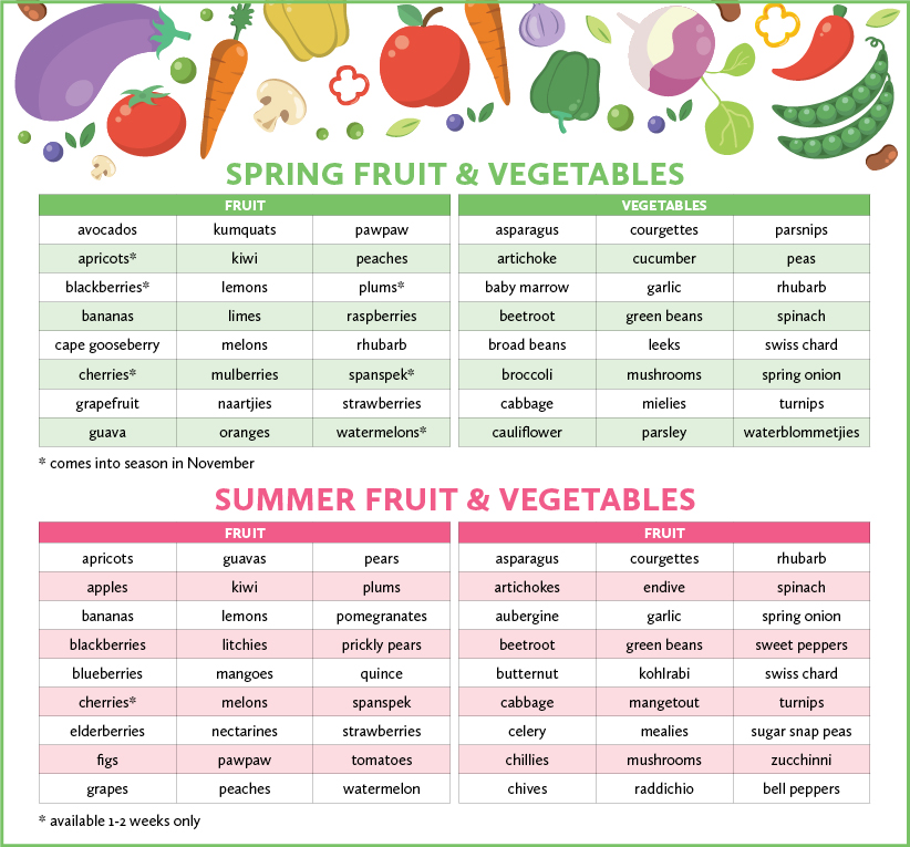 Spring & Summer fruit & Veggies